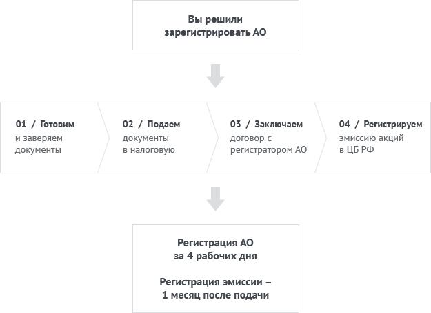 Регистрация АО: пошаговая схема