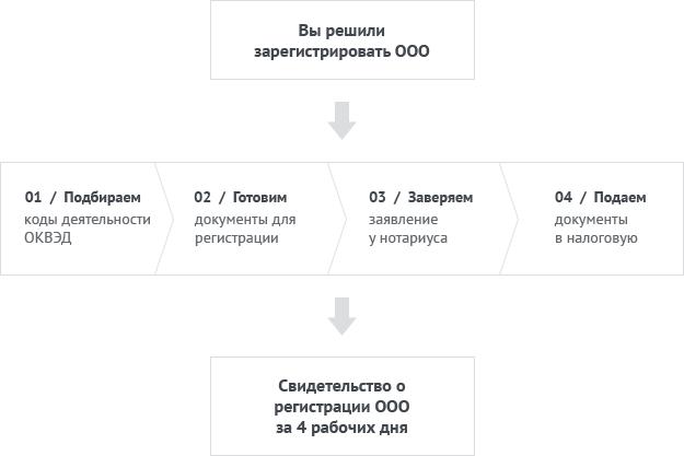 Пошаговая схема регистрации ООО