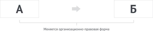 Схема преобразования компании