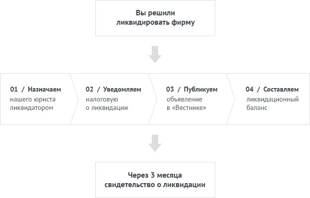 Пошаговая схема ликвидации ООО