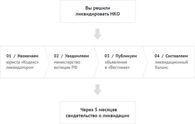 Схема ликвидации НКО