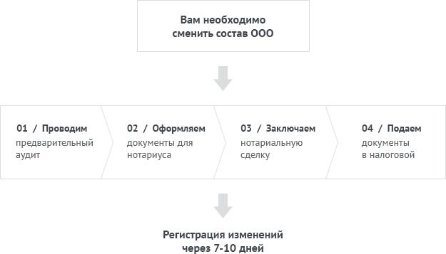 Смена учредителей ООО через нотариуса